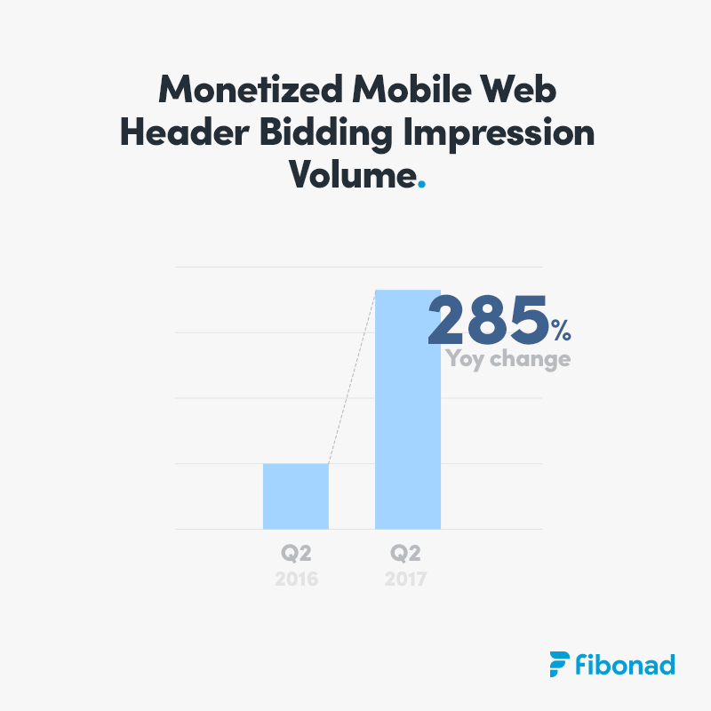 Mobile Web Header Bidding